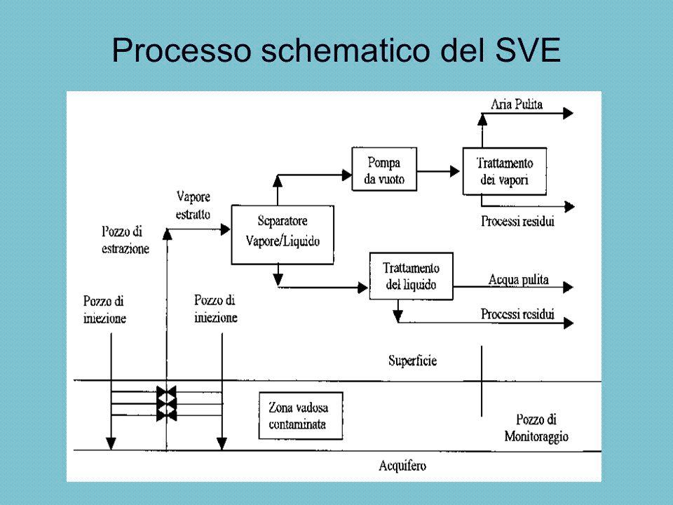 APPLICABILITÀ Questa tecnologia è molto efficace per la rimozione di VOC e di alcuni SVOC.