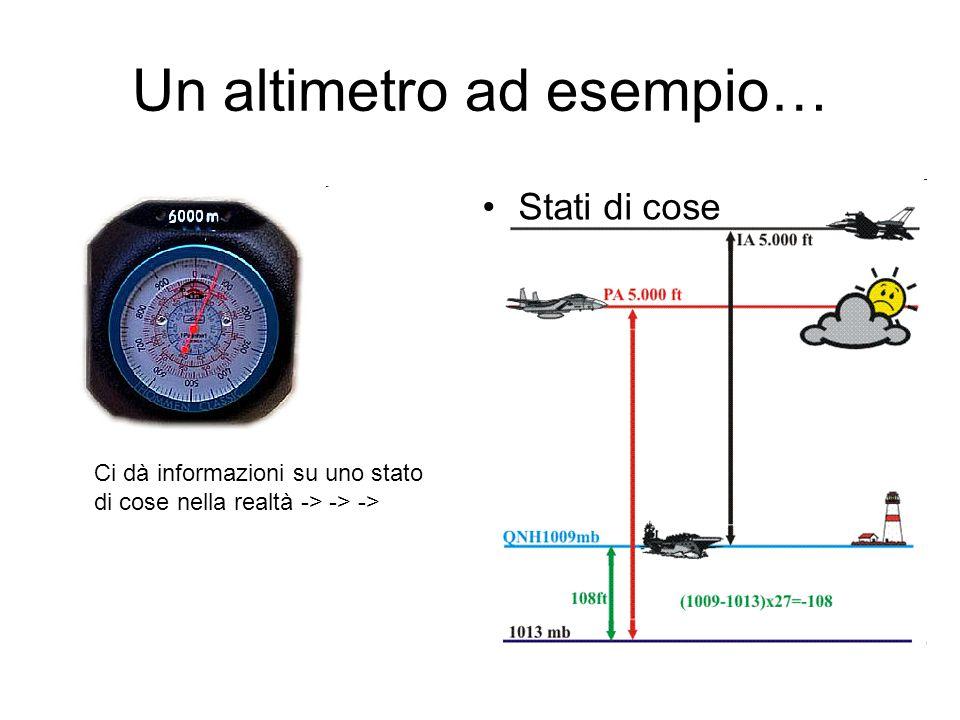 Un altimetro ad esempio… Stati di cose Ci dà informazioni su uno stato di cose nella realtà -> -> ->