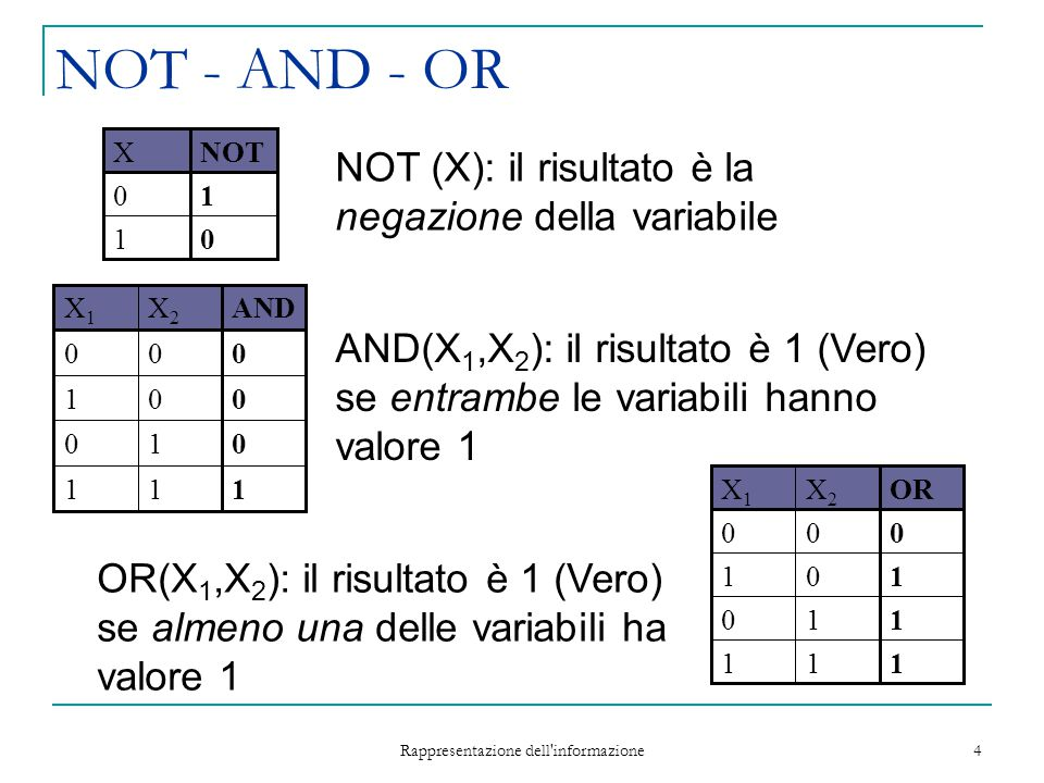 Rappresentazione dell informazione 5 1 0 1 0 X1X1 XORX2X2 01 11 10 00 1 0 1 0 X1X1 NANDX2X2 01 11 10 10 XOR - NAND - NOR 1 0 1 0 X1X1 NORX2X2 01 01 00 10 XOR (X 1, X 2 ): il risultato è 1 (Vero) se una sola delle due variabili ha valore 1 NAND (X 1, X 2 ) = NOT (AND (X 1,X 2 )) NOR (X 1, X 2 ) = NOT (OR (X 1, X 2 ))
