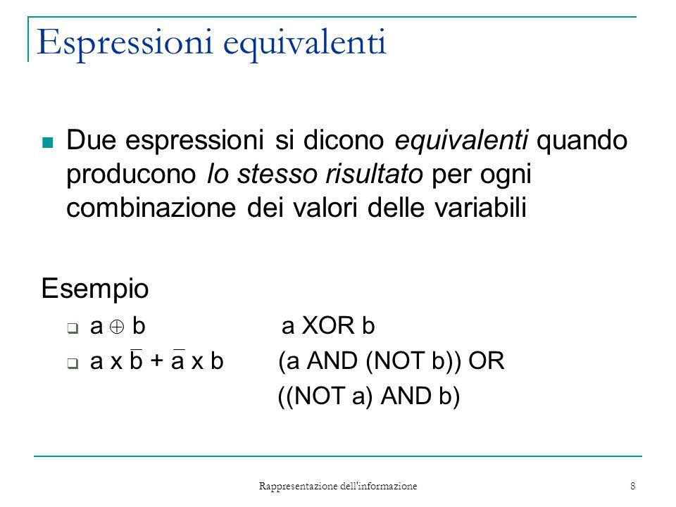 Rappresentazione dell informazione 9 Espressioni complementari T1 e T2 sono complementari se per quelle combinazioni in cui T1 risulta 1 T2 risulta 0 e viceversa Esempio  T1 = (a x c) + (a x b)  T2 = (a x c) + (a x b)