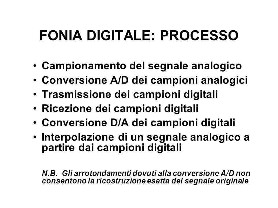 FONIA DIGITALE: PROCESSO Campionamento del segnale analogico Conversione A/D dei campioni analogici Trasmissione dei campioni digitali Ricezione dei campioni digitali Conversione D/A dei campioni digitali Interpolazione di un segnale analogico a partire dai campioni digitali N.B.