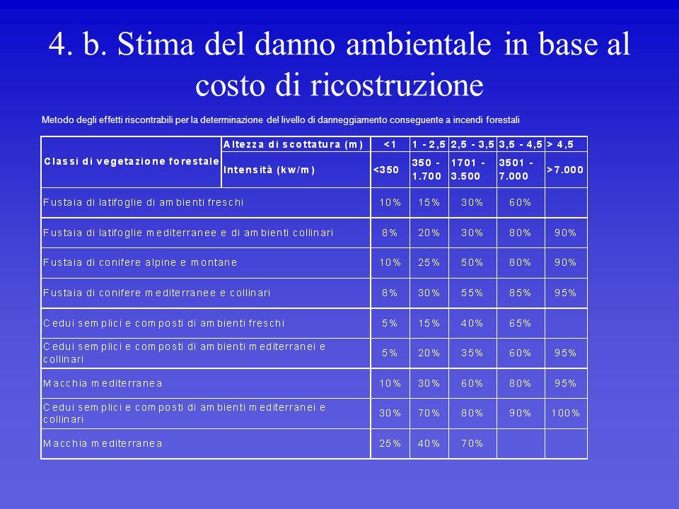 4. b. Stima del danno ambientale in base al costo di ricostruzione Metodo degli effetti riscontrabili per la determinazione del livello di danneggiame