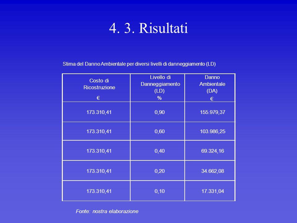 4. 3. Risultati Costo di Ricostruzione Livello di Danneggiamento (LD) Danno Ambientale (DA) €% € Fonte: nostra elaborazione 173.310,410,90155.979,37 1