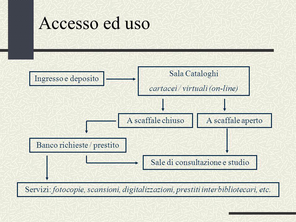 Accesso ed uso Banco richieste / prestito Sala Cataloghi cartacei / virtuali (on-line) Ingresso e deposito A scaffale apertoA scaffale chiuso Sale di