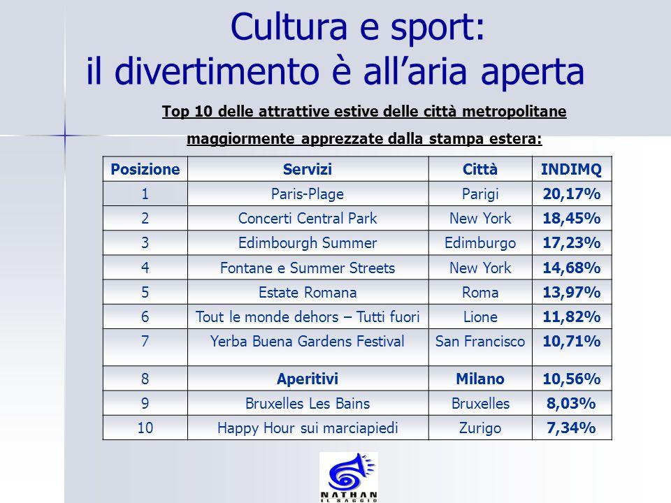 Cultura e sport: il divertimento è all'aria aperta Top 10 delle attrattive estive delle città metropolitane maggiormente apprezzate dalla stampa ester