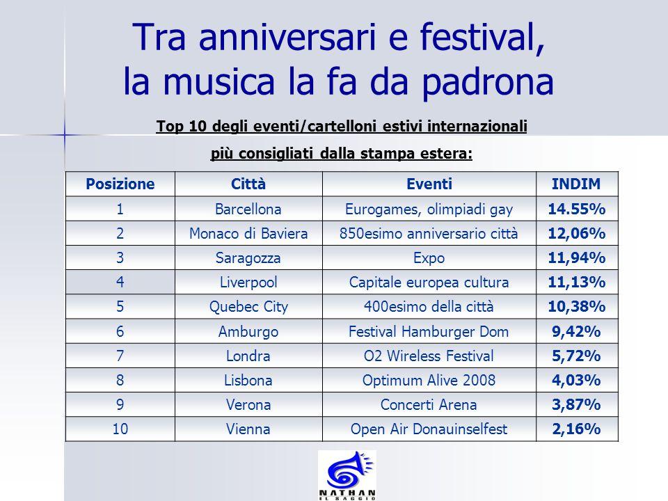 Tra anniversari e festival, la musica la fa da padrona Top 10 degli eventi/cartelloni estivi internazionali più consigliati dalla stampa estera: Posiz