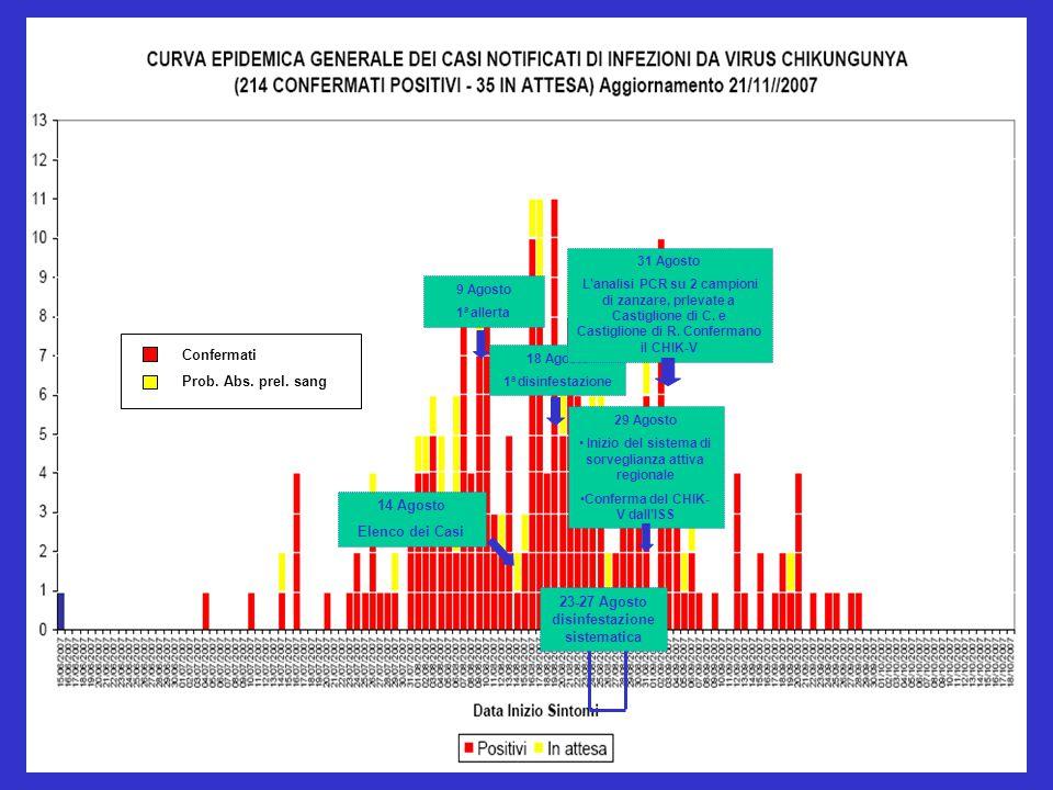 9 Agosto 1 a allerta 18 Agosto 1 a disinfestazione 29 Agosto Inizio del sistema di sorveglianza attiva regionale Conferma del CHIK- V dall'ISS 14 Agosto Elenco dei Casi 31 Agosto L'analisi PCR su 2 campioni di zanzare, prlevate a Castiglione di C.