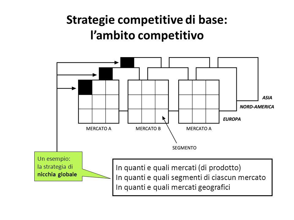 Strategie competitive di base: l'ambito competitivo In quanti e quali mercati (di prodotto) In quanti e quali segmenti di ciascun mercato In quanti e quali mercati geografici Un esempio: la strategia di nicchia globale