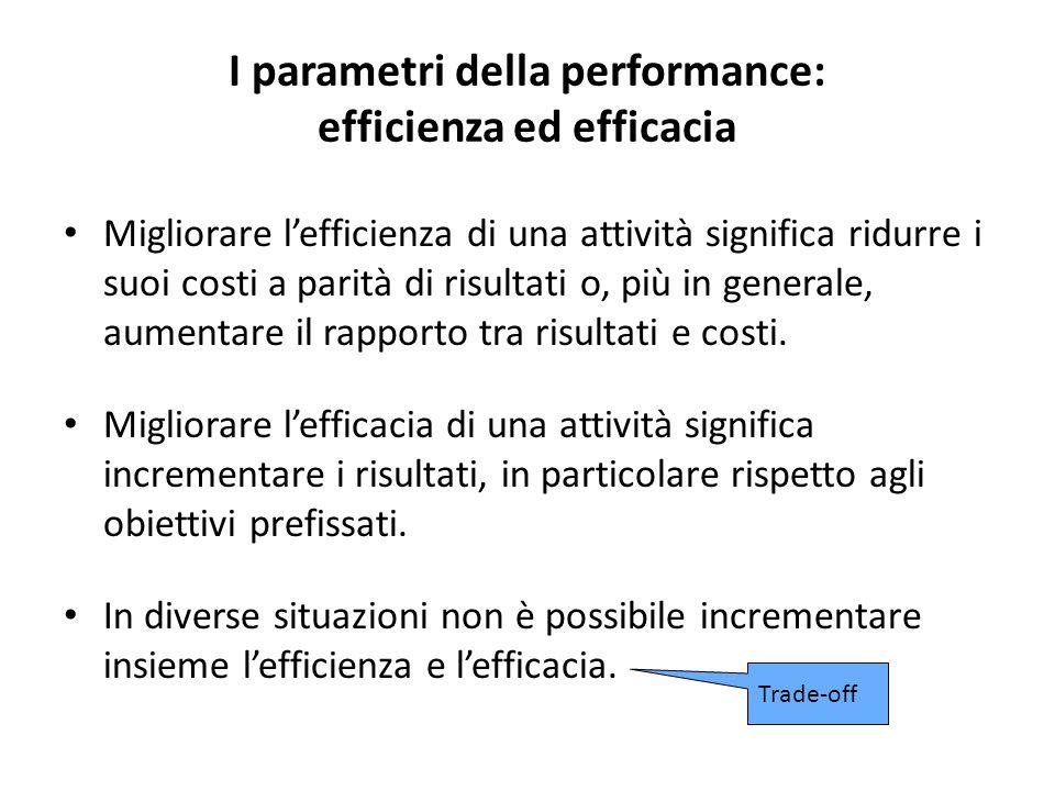 I parametri della performance: efficienza ed efficacia Migliorare l'efficienza di una attività significa ridurre i suoi costi a parità di risultati o, più in generale, aumentare il rapporto tra risultati e costi.