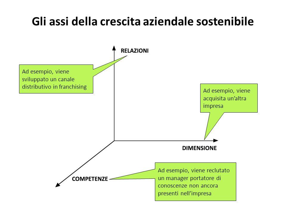 Gli assi della crescita aziendale sostenibile Ad esempio, viene acquisita un'altra impresa Ad esempio, viene reclutato un manager portatore di conoscenze non ancora presenti nell'impresa Ad esempio, viene sviluppato un canale distributivo in franchising
