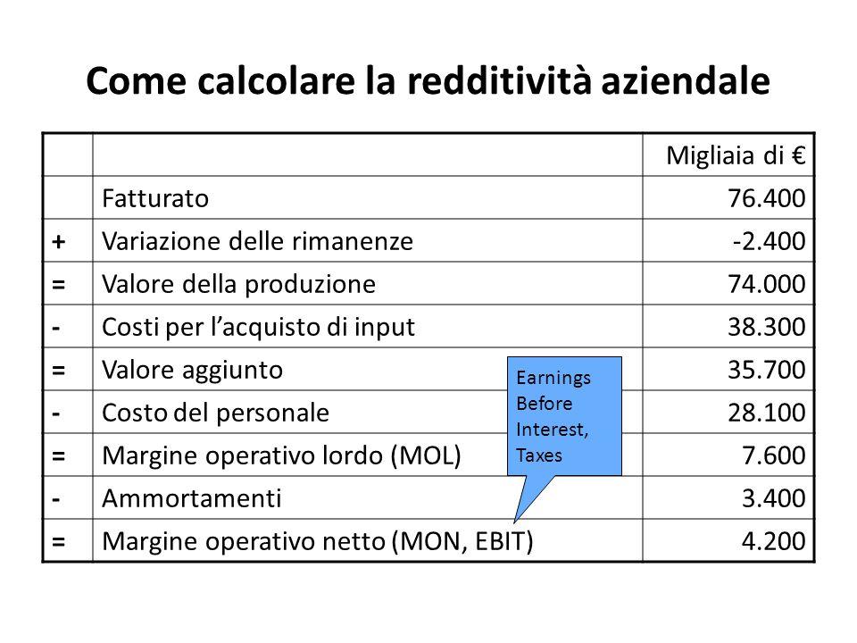 Come calcolare la redditività aziendale Migliaia di € Fatturato76.400 +Variazione delle rimanenze-2.400 =Valore della produzione74.000 -Costi per l'acquisto di input38.300 =Valore aggiunto35.700 -Costo del personale28.100 =Margine operativo lordo (MOL)7.600 -Ammortamenti3.400 =Margine operativo netto (MON, EBIT)4.200 Earnings Before Interest, Taxes