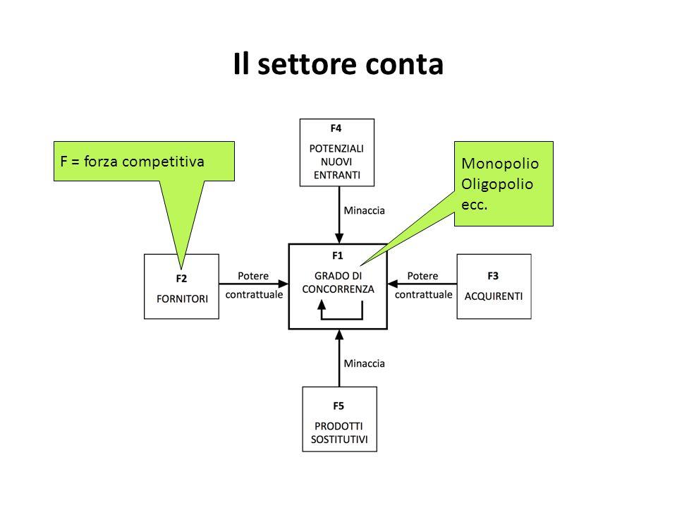Il settore conta L'intensità delle cinque forze competitive è diversa a seconda del settore.