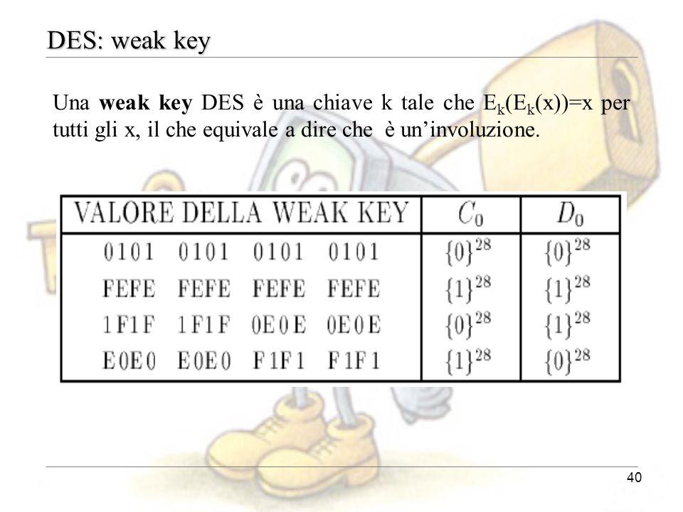 40 DES: weak key Una weak key DES è una chiave k tale che E k (E k (x))=x per tutti gli x, il che equivale a dire che è un'involuzione.