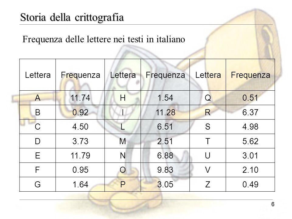 6 Storia della crittografia LetteraFrequenzaLetteraFrequenzaLetteraFrequenza A11.74H1.54Q0.51 B0.92I11.28R6.37 C4.50L6.51S4.98 D3.73M2.51T5.62 E11.79N