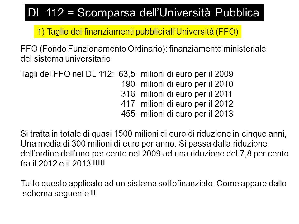 DL 112 = Scomparsa dell'Università Pubblica 1) Taglio dei finanziamenti pubblici all'Università (FFO) FFO (Fondo Funzionamento Ordinario): finanziamento ministeriale del sistema universitario Tagli del FFO nel DL 112: 63,5 milioni di euro per il 2009 190 milioni di euro per il 2010 316 milioni di euro per il 2011 417 milioni di euro per il 2012 455 milioni di euro per il 2013 Si tratta in totale di quasi 1500 milioni di euro di riduzione in cinque anni, Una media di 300 milioni di euro per anno.