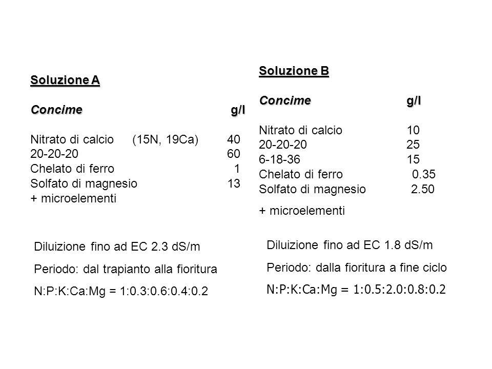 Soluzione A Concime g/l Nitrato di calcio (15N, 19Ca) 40 20-20-20 60 Chelato di ferro 1 Solfato di magnesio13 + microelementi Soluzione B Concime g/l
