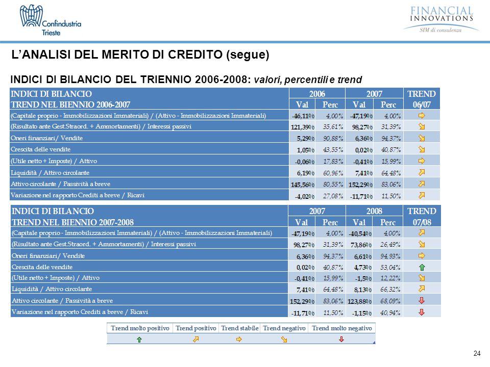24 INDICI DI BILANCIO DEL TRIENNIO 2006-2008: valori, percentili e trend L'ANALISI DEL MERITO DI CREDITO (segue)