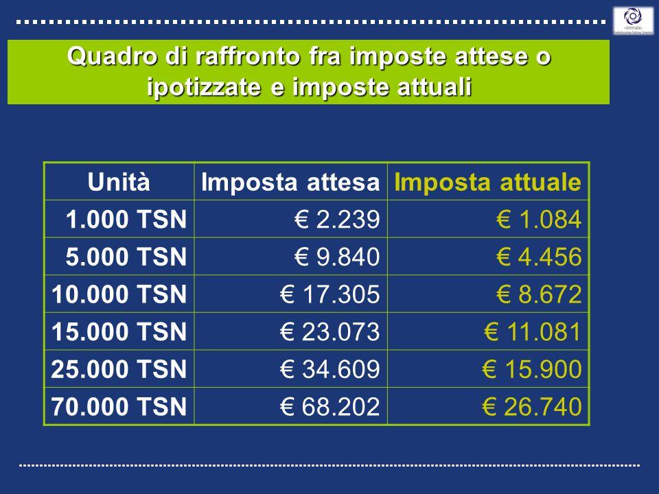 Quadro di raffronto fra imposte attese o ipotizzate e imposte attuali UnitàImposta attesaImposta attuale 1.000 TSN€ 2.239€ 1.084 5.000 TSN€ 9.840€ 4.456 10.000 TSN€ 17.305€ 8.672 15.000 TSN€ 23.073€ 11.081 25.000 TSN€ 34.609€ 15.900 70.000 TSN€ 68.202€ 26.740