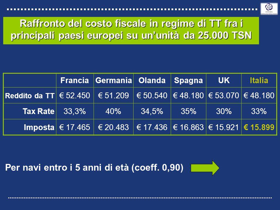 Raffronto del costo fiscale in regime di TT fra i principali paesi europei su un'unità da 25.000 TSN FranciaGermaniaOlandaSpagnaUKItalia Reddito da TT € 52.450€ 51.209€ 50.540€ 48.180€ 53.070€ 48.180 Tax Rate33,3%40%34,5%35%30%33% Imposta€ 17.465€ 20.483€ 17.436€ 16.863€ 15.921€ 15.899 Per navi entro i 5 anni di età (coeff.