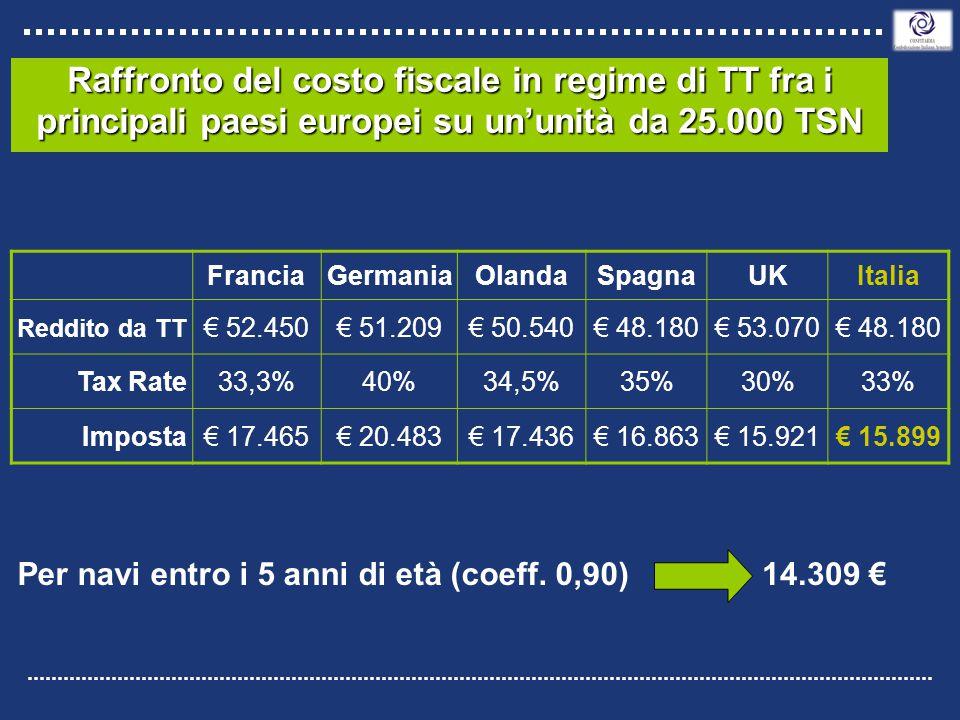 14.309 € Raffronto del costo fiscale in regime di TT fra i principali paesi europei su un'unità da 25.000 TSN FranciaGermaniaOlandaSpagnaUKItalia Reddito da TT € 52.450€ 51.209€ 50.540€ 48.180€ 53.070€ 48.180 Tax Rate33,3%40%34,5%35%30%33% Imposta€ 17.465€ 20.483€ 17.436€ 16.863€ 15.921€ 15.899 Per navi entro i 5 anni di età (coeff.