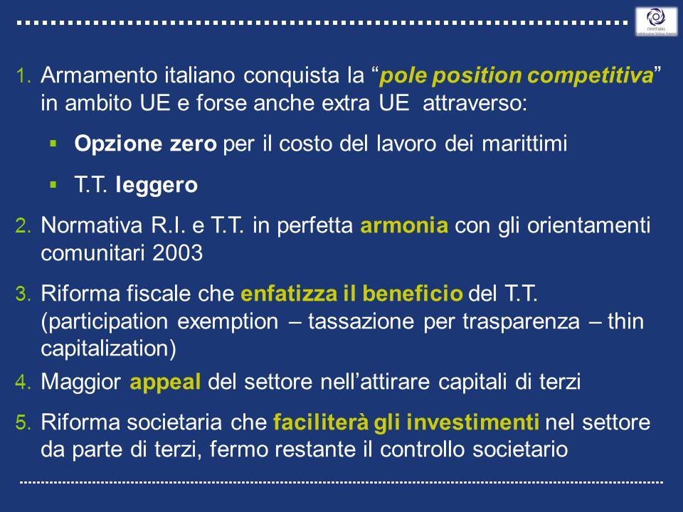 """1. Armamento italiano conquista la """"pole position competitiva"""" in ambito UE e forse anche extra UE attraverso:  Opzione zero per il costo del lavoro"""