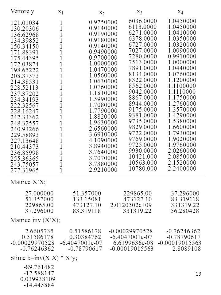 13 Vettore y 121.01034 130.20306 136.62968 134.39852 150.34150 171.88391 175.44395 172.03874 198.65222 208.37573 214.38531 228.52113 237.37202 234.34193 222.32567 228.16247 242.33362 248.32557 240.93266 229.58893 227.13648 210.44373 236.85998 255.36365 243.75057 277.31965 x 1 1 x 2 0.9250000 0.9140000 0.9190000 0.9180000 0.9140000 0.9490000 0.9700000 1.0000000 1.0470000 1.0560000 1.0630000 1.0760000 1.1810000 1.5990000 1.7080000 1.7790000 1.8820000 1.9630000 2.6560000 3.6910000 4.1090000 3.8940000 3.7640000 3.7070000 3.7380000 2.9210000 x 3 6036.0000 6113.0000 6271.0000 6378.0000 6727.0000 7027.0000 7280.0000 7513.0000 7891.0000 8134.0000 8322.0000 8562.0000 9042.0000 8867.0000 8944.0000 9175.0000 9381.0000 9735.0000 9829.0000 9722.0000 9769.0000 9725.0000 9930.0000 10421.000 10563.000 10780.000 x 4 1.0450000 1.0410000 1.0350000 1.0320000 1.0090000 0.9910000 1.0000000 1.0440000 1.0760000 1.1200000 1.1100000 1.1110000 1.1750000 1.2760000 1.3570000 1.4290000 1.5380000 1.6600000 1.7930000 1.9020000 1.9760000 2.0260000 2.0850000 2.1520000 2.2400000 Matrice X'X; 27.000000 51.357000 229865.00 37.296000 51.357000 133.15081 473127.10 83.319118 229865.00 473127.10 2.0120502e+09 331319.22 37.296000 83.319118 331319.22 56.280428 Matrice inv (X'X); 2.6605735 0.51586178 -0.00029970528 -0.76246362 0.51586178 0.30384762 -6.4047001e-07 -0.78790617 -0.00029970528 -6.4047001e-07 6.6199636e-08 -0.00019015563 -0.76246362 -0.78790617 -0.00019015563 2.8089108 Stime b=inv(X'X) * X'y; -89.761482 -12.588147 0.039938109 -14.443884