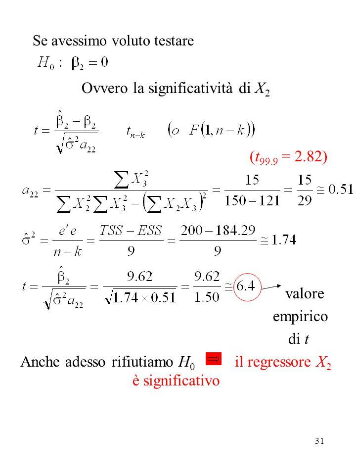 31 Se avessimo voluto testare Ovvero la significatività di X 2 (t 99.9 = 2.82) valore empirico di t Anche adesso rifiutiamo H 0 il regressore X 2 è significativo