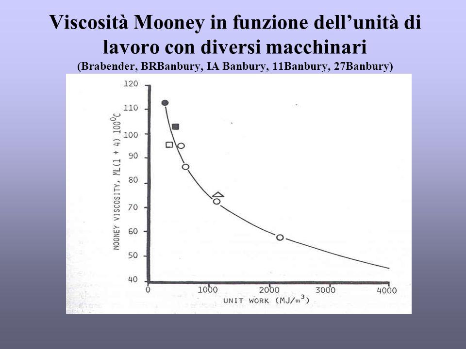 Viscosità Mooney in funzione dell'unità di lavoro con diversi macchinari (Brabender, BRBanbury, IA Banbury, 11Banbury, 27Banbury)