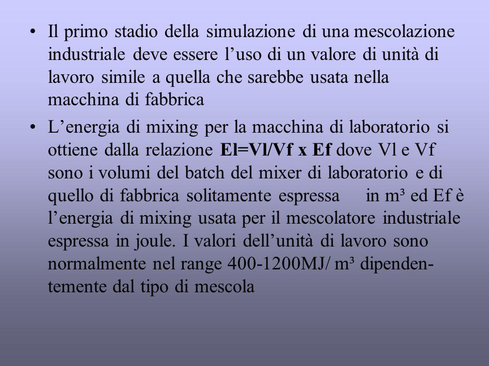 Il primo stadio della simulazione di una mescolazione industriale deve essere l'uso di un valore di unità di lavoro simile a quella che sarebbe usata