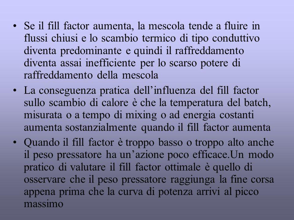 4 Pressione del pistone La funzione del pistone è quella di far sì che la forza applicata ad esso assicuri che il materiale caricato nel mixer interagisca rapidamente con i rotori e prevenga il sollevamento dello stesso ed il formarsi di regioni stagnanti all'interno del mixer Durante le varie fasi di mescolazione il movimento del pistone è ciclico e dà luogo a movimenti che favoris- cono le normali fasi di mescolazione Se la pressione è troppo bassa il materiale non raggiunge un elevato grado di compattezza e l'azione del dispersive mixing non è efficiente; se la pressione è troppo alta si possono avere livelli di compattezza troppo alti che fanno sì che la mescola non si muova adeguatamente fra le due semicamere (tunnelling)