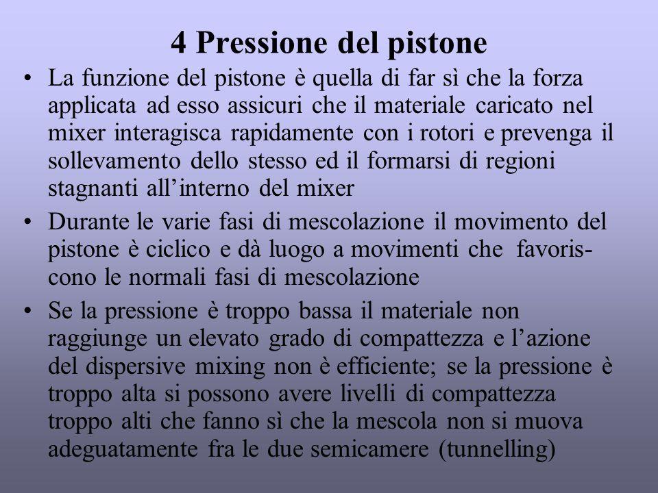 4 Pressione del pistone La funzione del pistone è quella di far sì che la forza applicata ad esso assicuri che il materiale caricato nel mixer interag
