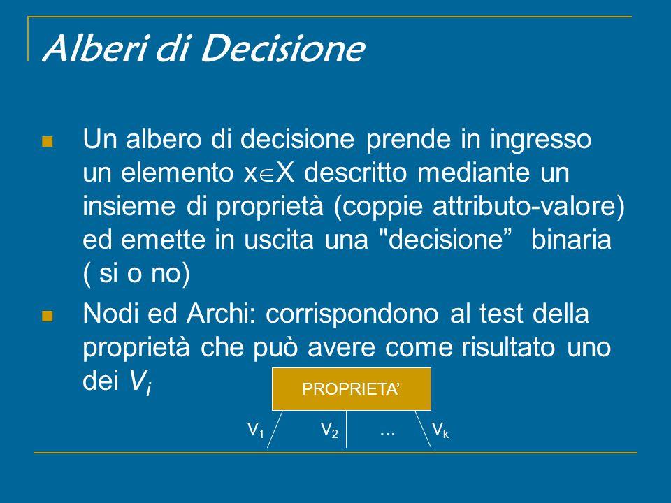 Alberi di Decisione Un albero di decisione prende in ingresso un elemento x  X descritto mediante un insieme di proprietà (coppie attributo-valore) ed emette in uscita una decisione binaria ( si o no) Nodi ed Archi: corrispondono al test della proprietà che può avere come risultato uno dei V i PROPRIETA' V1V1 V2V2 VkVk …