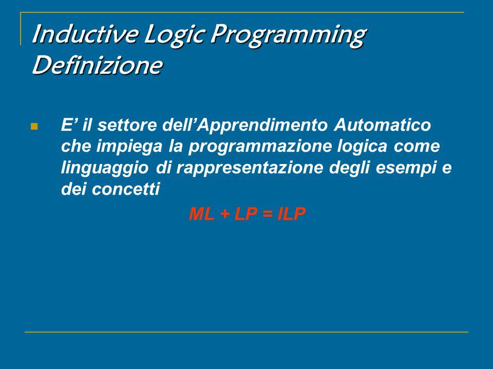 Inductive Logic Programming Definizione E' il settore dell'Apprendimento Automatico che impiega la programmazione logica come linguaggio di rappresentazione degli esempi e dei concetti ML + LP = ILP