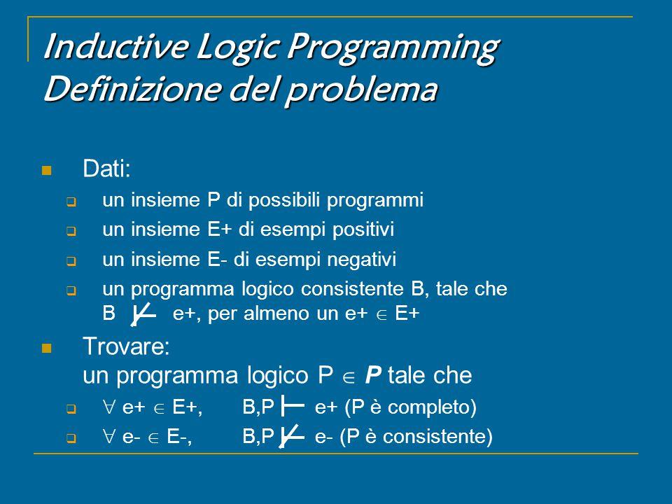 Inductive Logic Programming Definizione del problema Dati:  un insieme P di possibili programmi  un insieme E+ di esempi positivi  un insieme E- di esempi negativi  un programma logico consistente B, tale che B e+, per almeno un e+  E+ Trovare: un programma logico P  P tale che   e+  E+, B,P e+ (P è completo)   e-  E-, B,P e- (P è consistente)