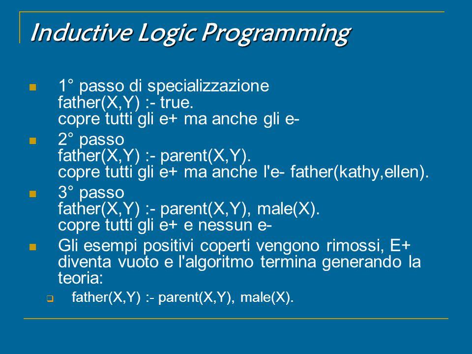 Inductive Logic Programming 1° passo di specializzazione father(X,Y) :- true.