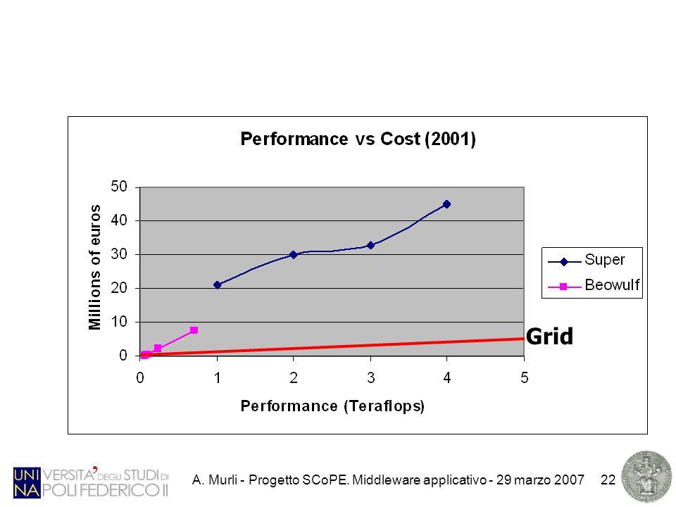 A. Murli - Progetto SCoPE. Middleware applicativo - 29 marzo 200722 Grid
