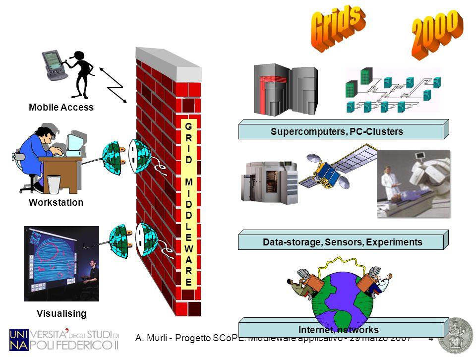A.Murli - Progetto SCoPE. Middleware applicativo - 29 marzo 20075 Cosa e' il middleware .