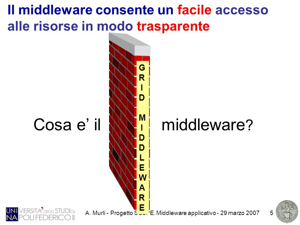 A. Murli - Progetto SCoPE. Middleware applicativo - 29 marzo 20075 Cosa e' il middleware .