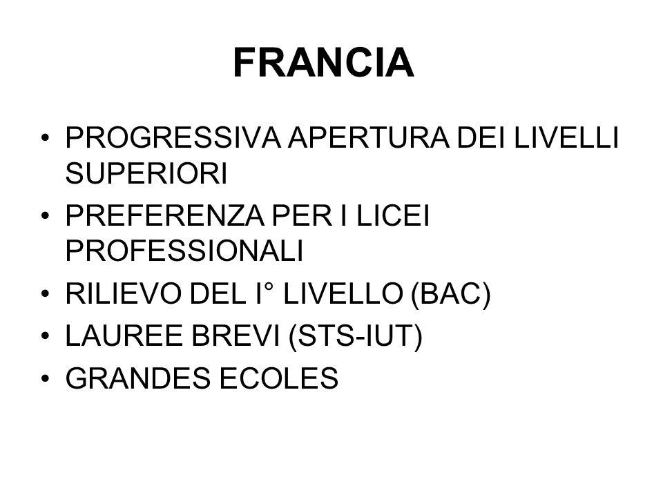 FRANCIA PROGRESSIVA APERTURA DEI LIVELLI SUPERIORI PREFERENZA PER I LICEI PROFESSIONALI RILIEVO DEL I° LIVELLO (BAC) LAUREE BREVI (STS-IUT) GRANDES ECOLES