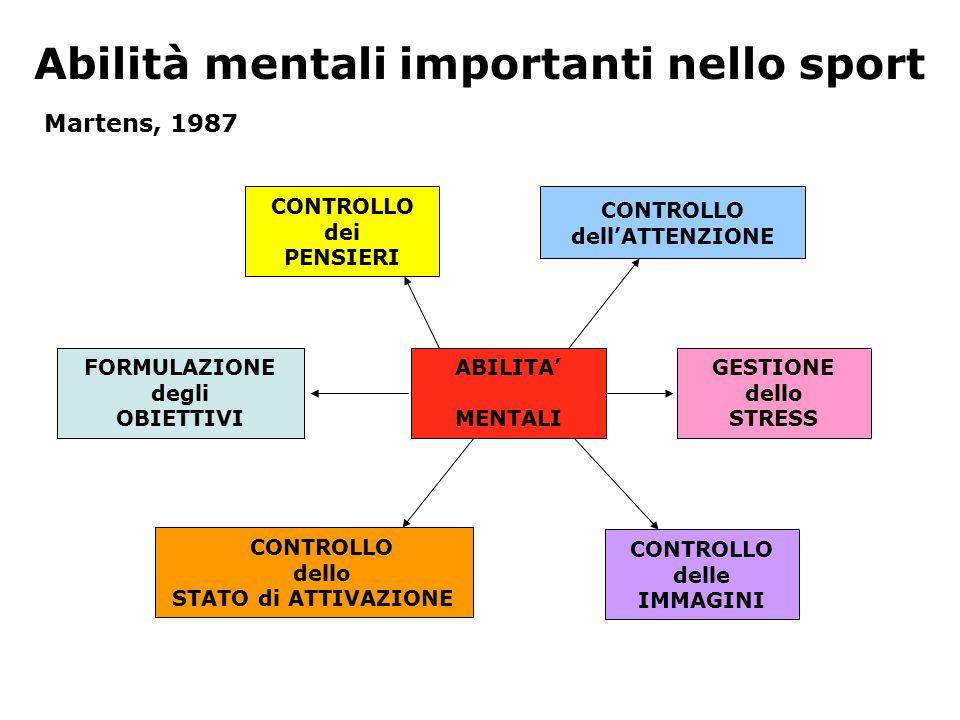 Abilità mentali importanti nello sport CONTROLLO dei PENSIERI CONTROLLO dell'ATTENZIONE GESTIONE dello STRESS CONTROLLO delle IMMAGINI CONTROLLO dello STATO di ATTIVAZIONE FORMULAZIONE degli OBIETTIVI ABILITA' MENTALI Martens, 1987