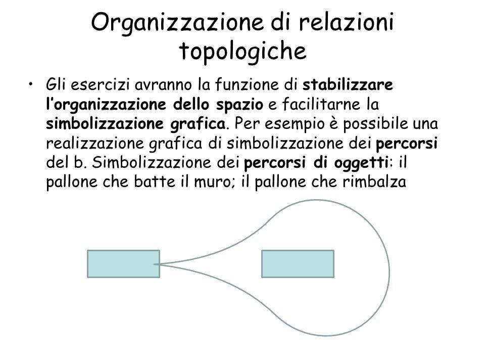 Organizzazione di relazioni topologiche Gli esercizi avranno la funzione di stabilizzare l'organizzazione dello spazio e facilitarne la simbolizzazione grafica.