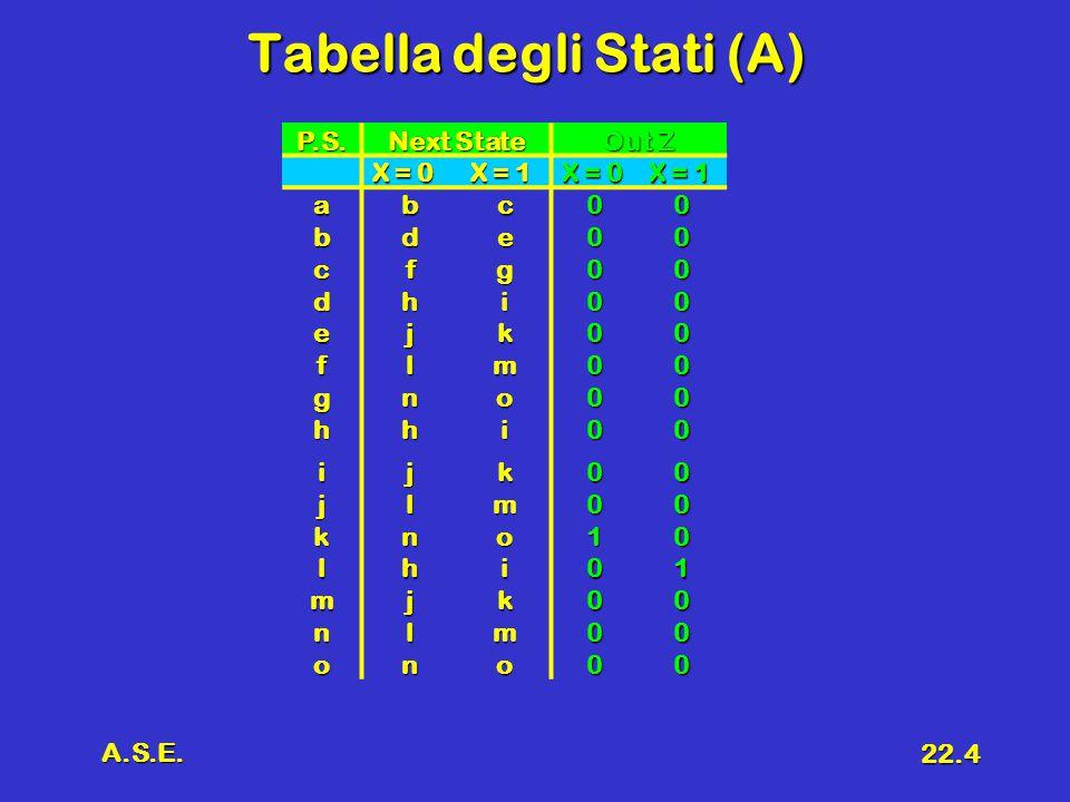 A.S.E. 22.4 Tabella degli Stati (A) P.S.