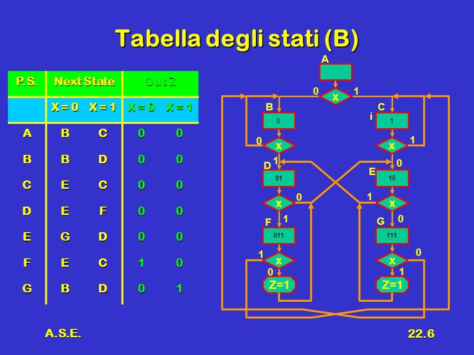 A.S.E. 22.6 Tabella degli stati (B) P.S.