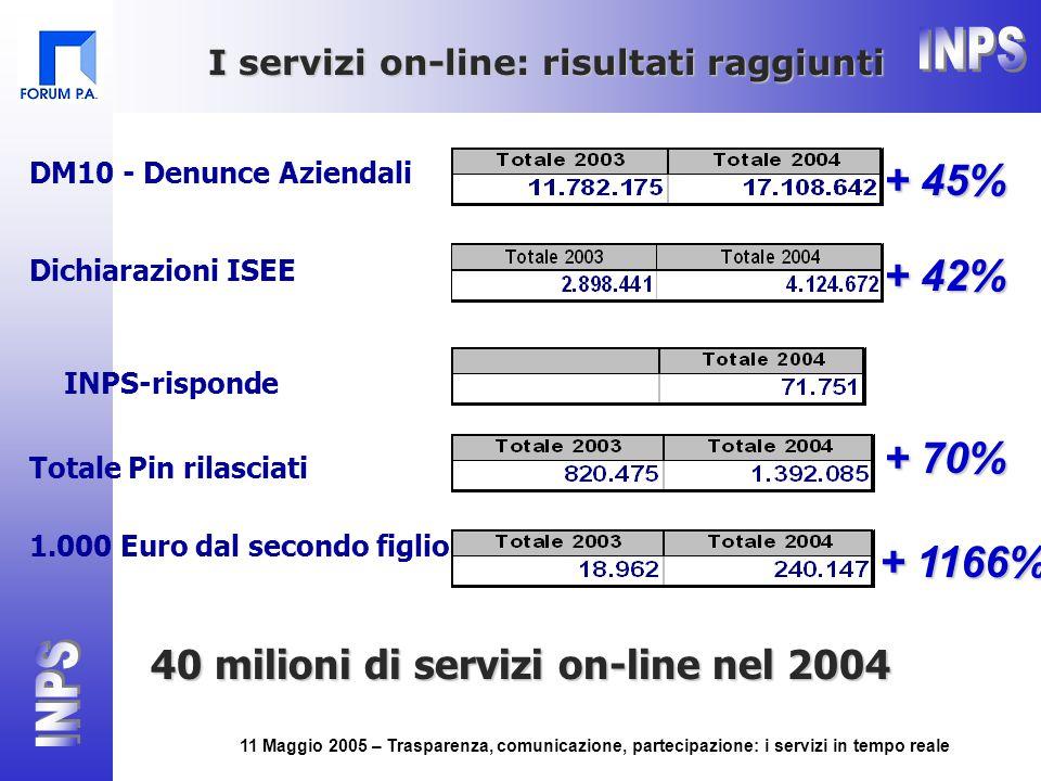 11 Maggio 2005 – Trasparenza, comunicazione, partecipazione: i servizi in tempo reale DM10 - Denunce Aziendali + 45% Dichiarazioni ISEE + 42% 1.000 Euro dal secondo figlio Totale Pin rilasciati + 70% + 1166% I servizi on-line: risultati raggiunti 40 milioni di servizi on-line nel 2004 INPS-risponde