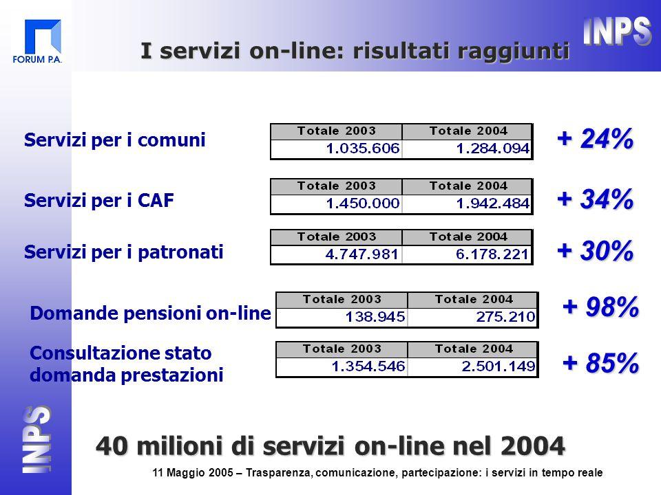 11 Maggio 2005 – Trasparenza, comunicazione, partecipazione: i servizi in tempo reale Servizi per i comuni + 24% Servizi per i CAF + 34% Servizi per i patronati + 30% Domande pensioni on-line + 98% Consultazione stato domanda prestazioni + 85% I servizi on-line: risultati raggiunti 40 milioni di servizi on-line nel 2004