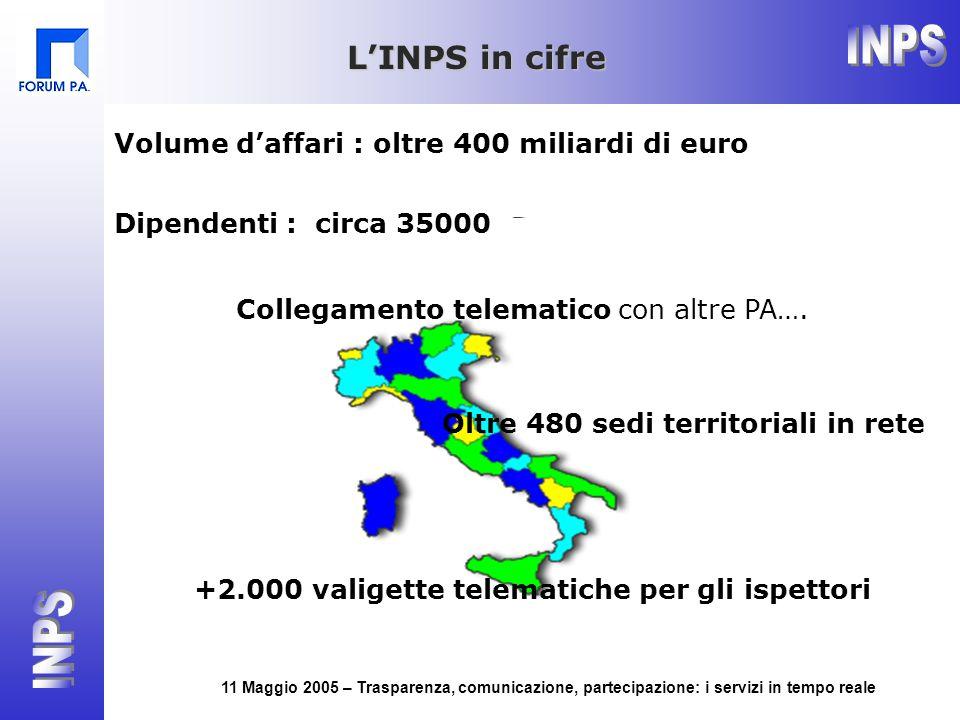 11 Maggio 2005 – Trasparenza, comunicazione, partecipazione: i servizi in tempo reale L'INPS in cifre Volume d'affari : oltre 400 miliardi di euro Dip