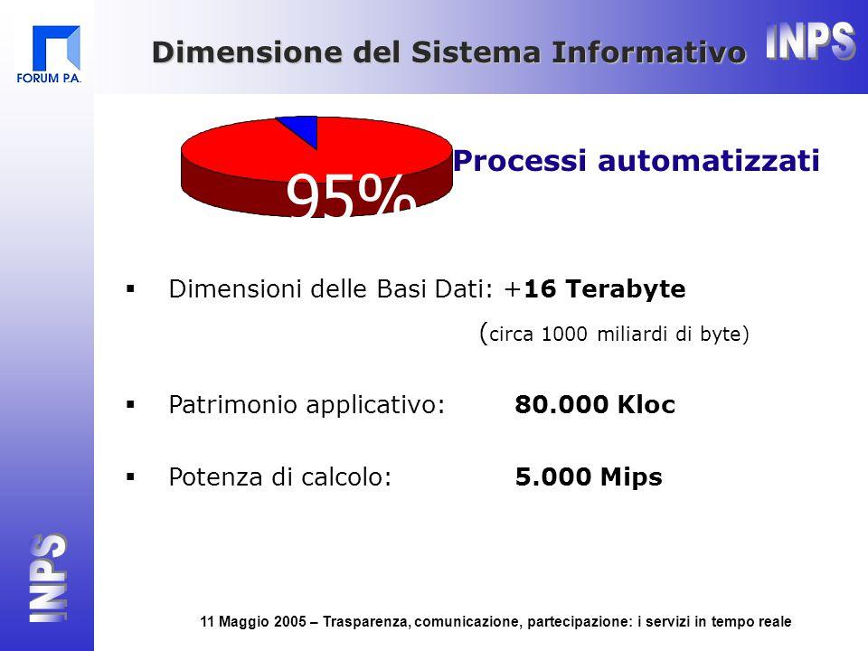 11 Maggio 2005 – Trasparenza, comunicazione, partecipazione: i servizi in tempo reale  Dimensioni delle Basi Dati: +16 Terabyte ( circa 1000 miliardi di byte)  Patrimonio applicativo: 80.000 Kloc  Potenza di calcolo: 5.000 Mips Dimensione del Sistema Informativo 95% Processi automatizzati