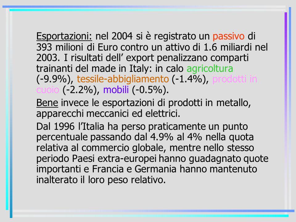 Esportazioni: nel 2004 si è registrato un passivo di 393 milioni di Euro contro un attivo di 1.6 miliardi nel 2003.