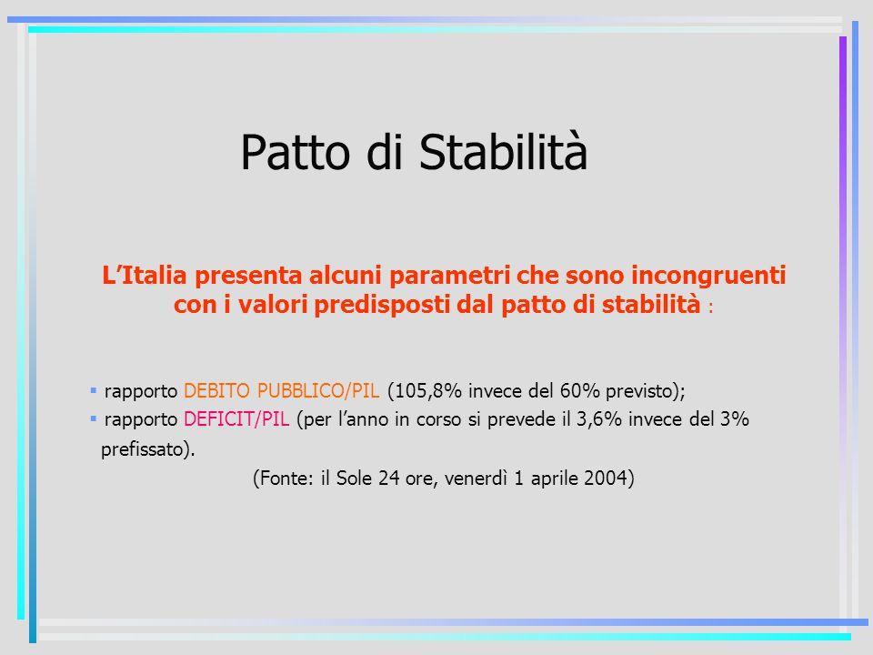 L'Italia presenta alcuni parametri che sono incongruenti con i valori predisposti dal patto di stabilità :  rapporto DEBITO PUBBLICO/PIL (105,8% invece del 60% previsto);  rapporto DEFICIT/PIL (per l'anno in corso si prevede il 3,6% invece del 3% Cprefissato).