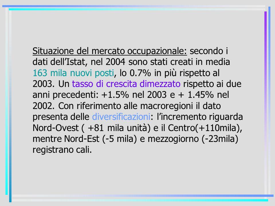 Situazione del mercato occupazionale: secondo i dati dell'Istat, nel 2004 sono stati creati in media 163 mila nuovi posti, lo 0.7% in più rispetto al 2003.